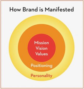 How Brand is Manifested Graphic